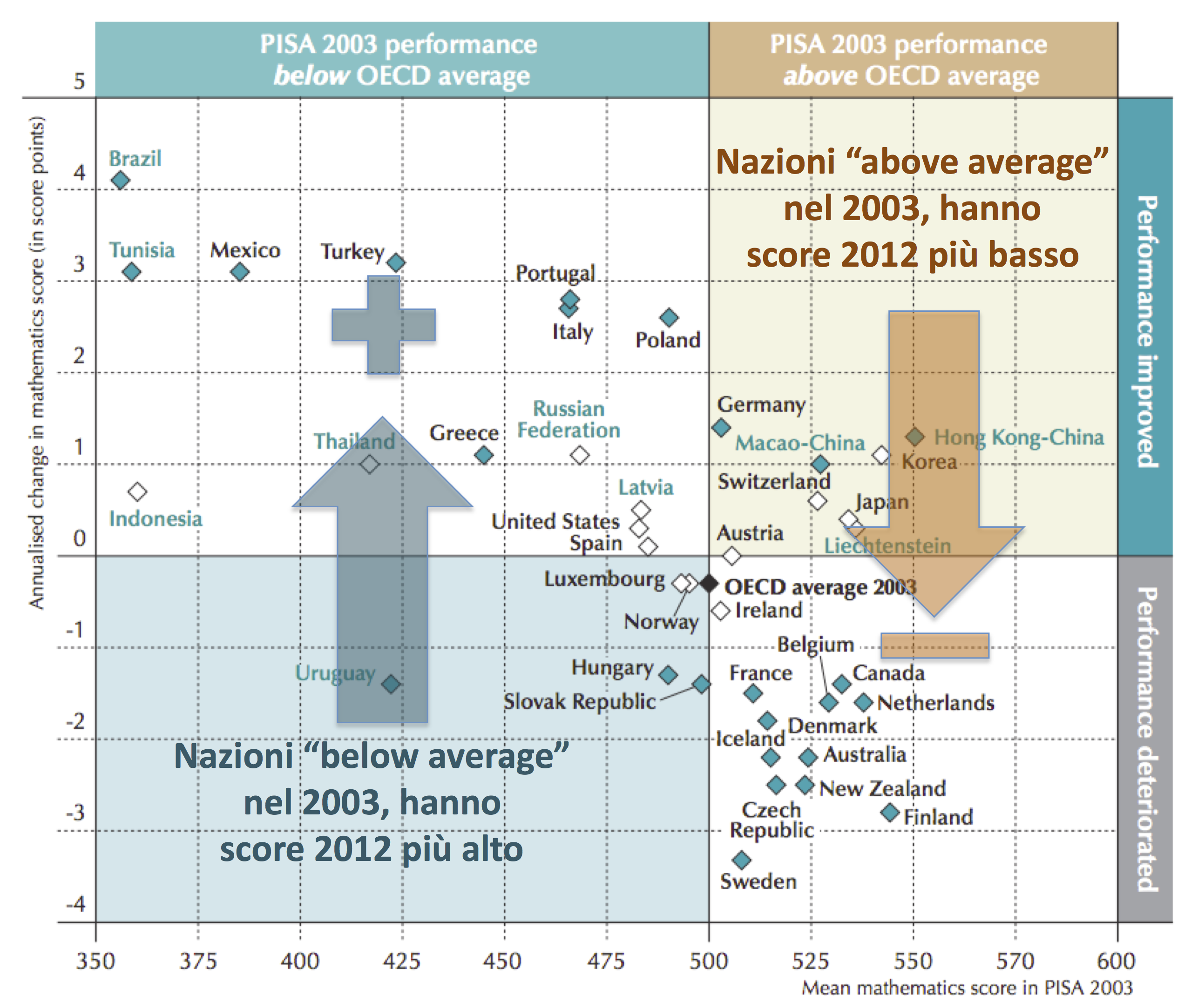 OCSE_PISA_Math2003_2012_Correlation