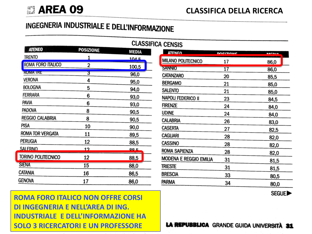 Classifica_Ricerca_Area_09_CENSIS_2015