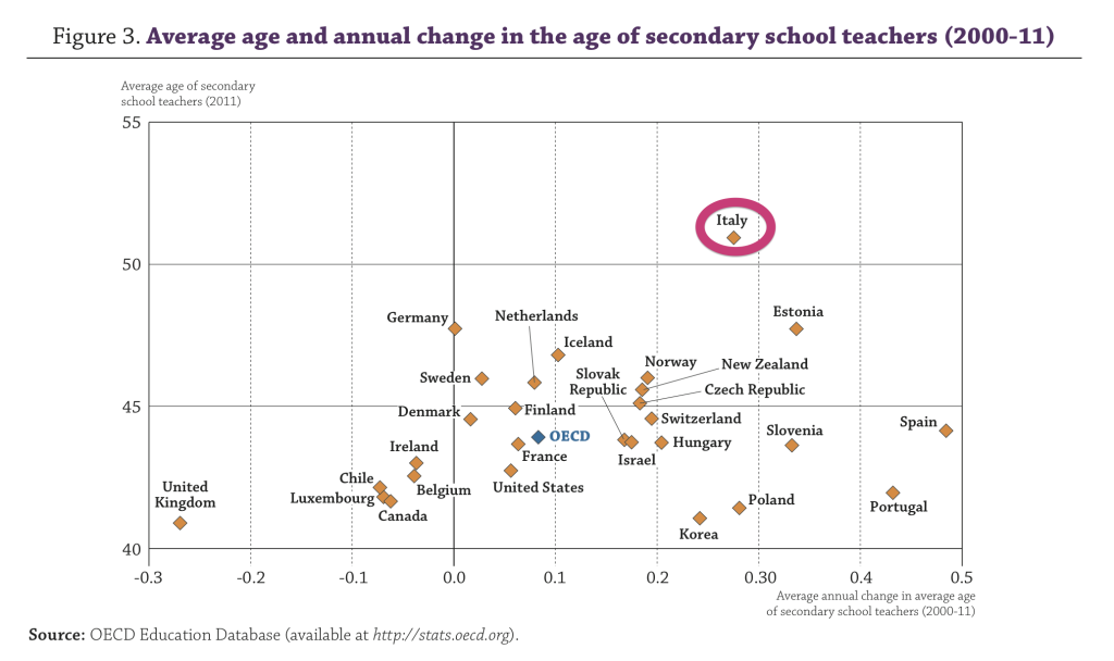 EaaG2014_Average_Teacher_AgeS_Secondary