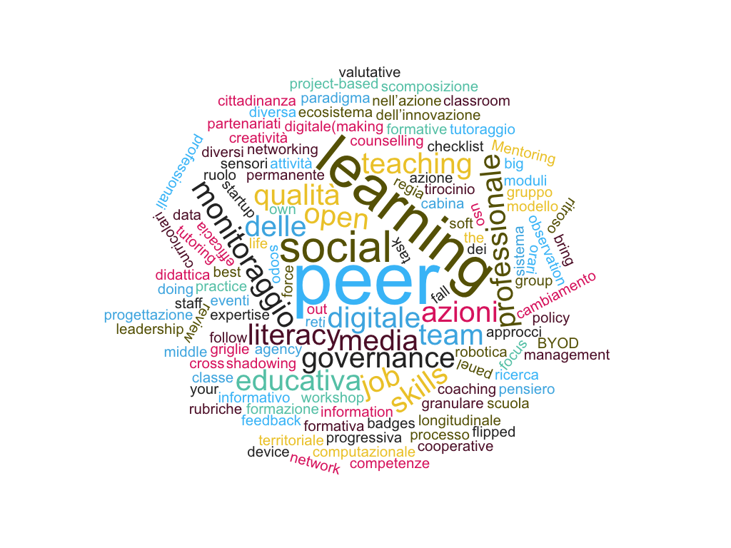 wordcloud_didatticese